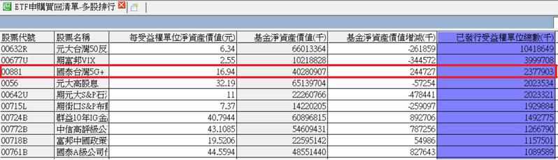 00881總發行單位已領先0056,規模成長到402億元。CMoney