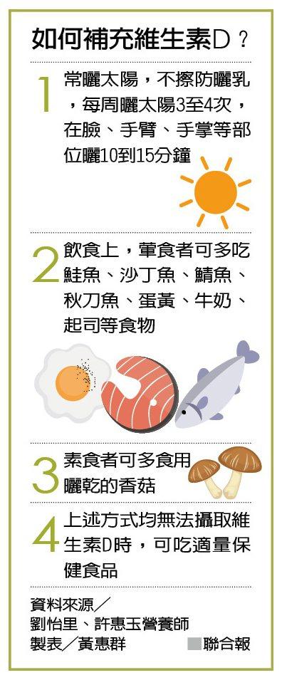 如何補充維生素D? 資料來源╱劉怡里、許惠玉營養師 製表╱黃惠群