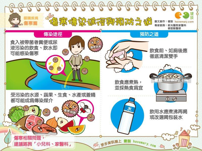 傷寒主要是藉由受污染的飲食、飲水等方式傳染,若是食用到受患者或帶菌者污染的水、蔬...