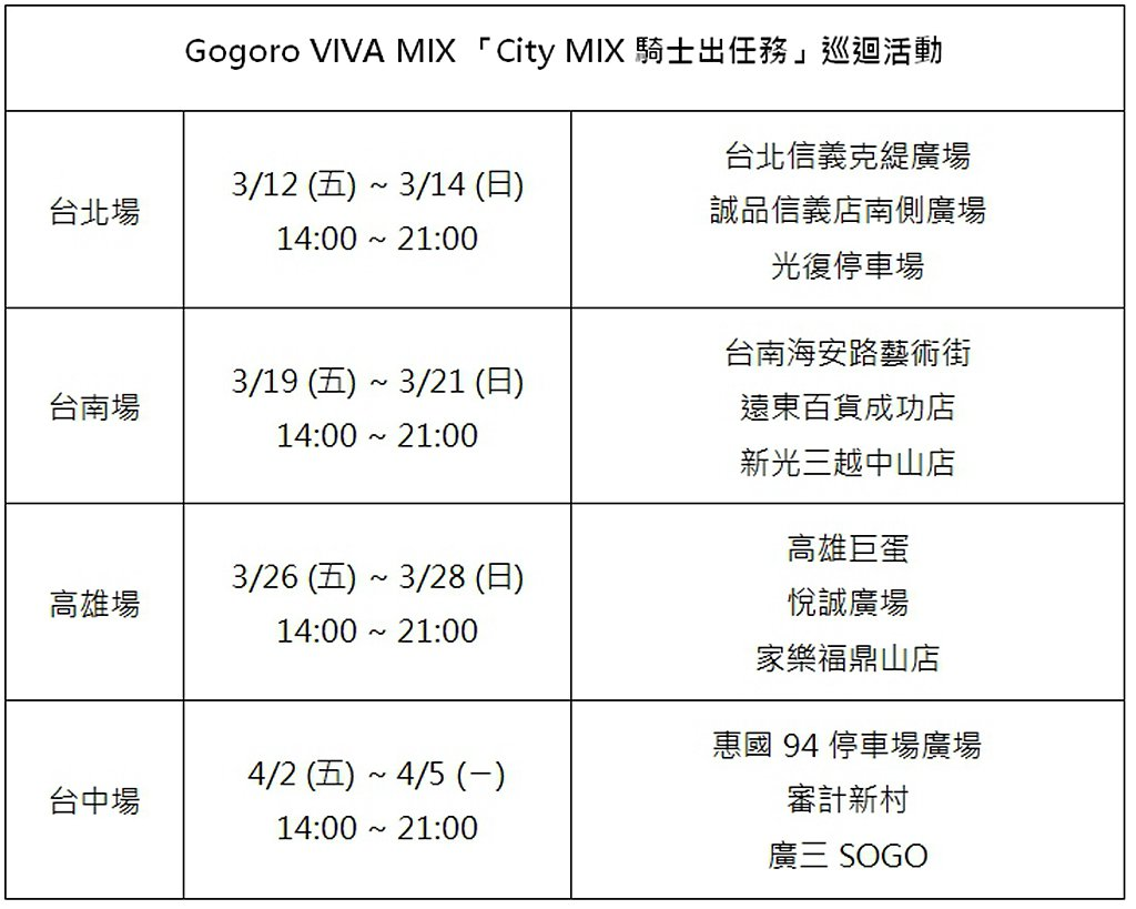 Gogoro VIVA MIX「City MIX 騎士出任務」將巡迴台北、台中、...