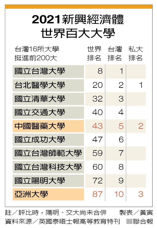 2021新興經濟體世界百大大學 製表/黃寅