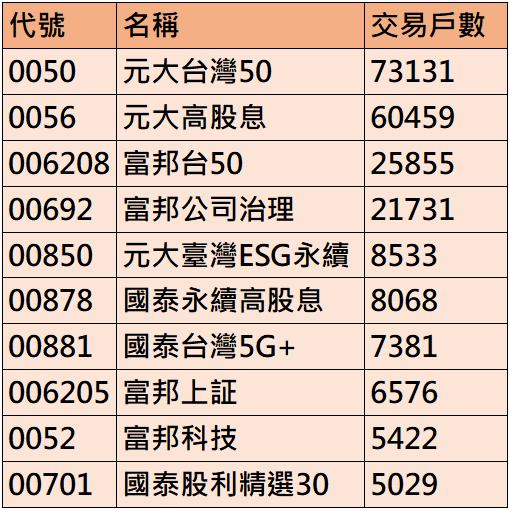 資料來源:證交所,統計至2021年1月 / 製表:邱智慧