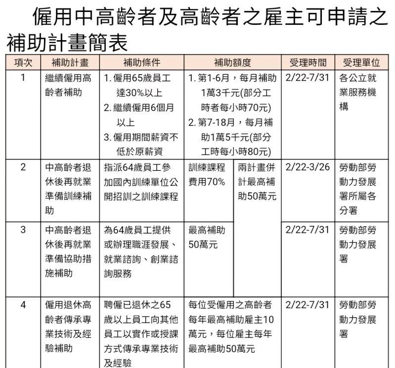 僱用中高齡者及高齡者之雇主可申請之補助計畫簡表。  圖/勞動部提供