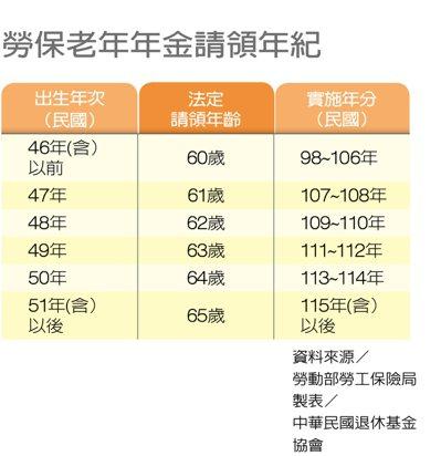 勞保老年年金請領年紀 製表/中華民國退休基金協會