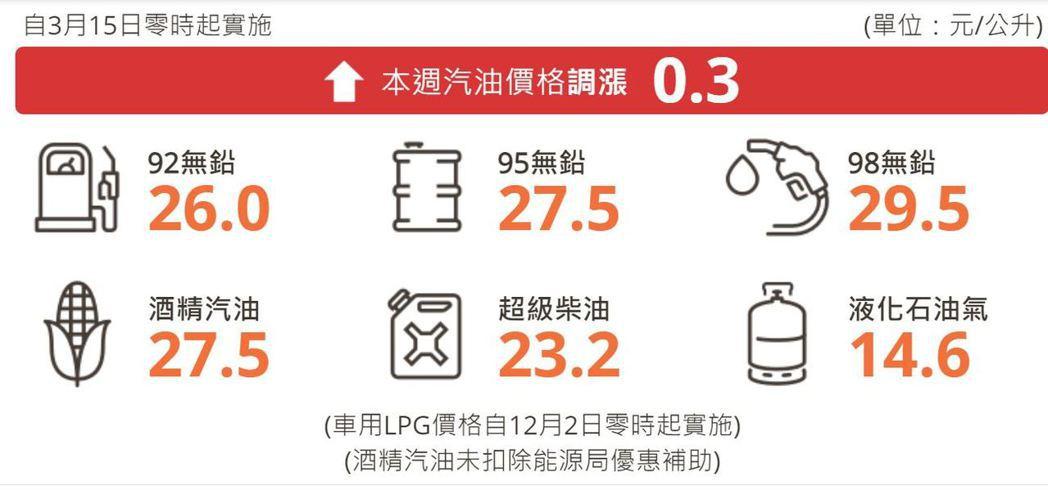明(15)日凌晨零時起汽、柴油價格各調漲0.3元及0.2元。 摘自台灣中油