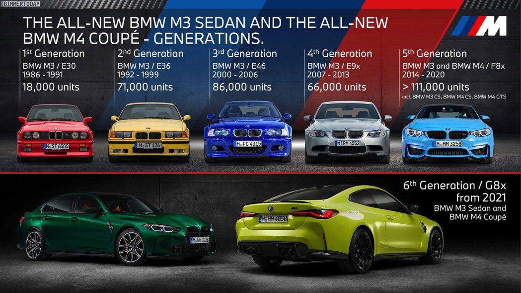 BMW M3長達35年的銷售史可說是十分成功。 摘自Carscoops