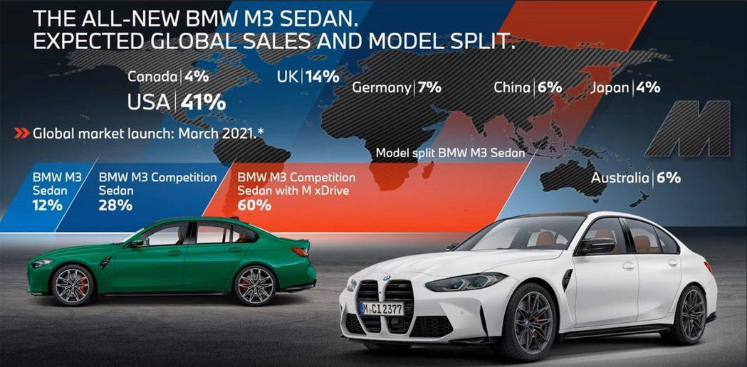 預估新款G80 BMW M3 Competition M xDrive車型將是銷...