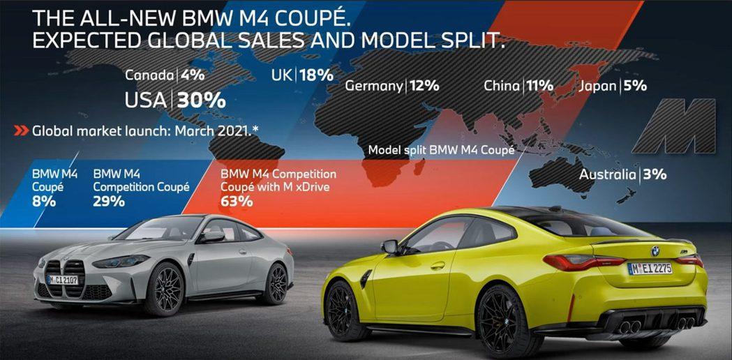 配備M xDrive旗艦M4 Competition Coupe會占約63%的銷...