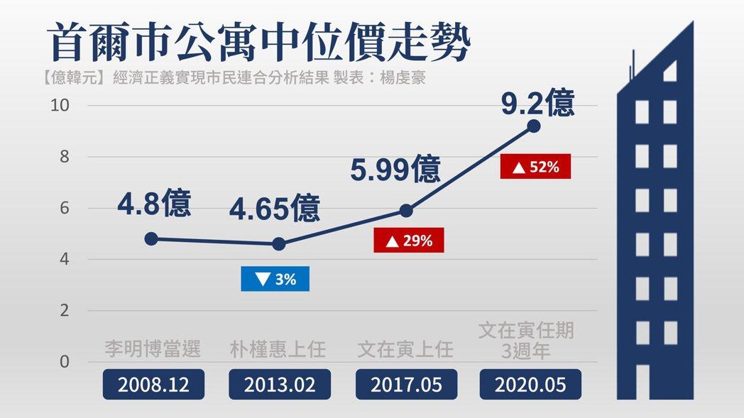 文在寅總統上任後,祭出連串打防措施,但首爾市公寓價格卻仍以10年來最大漲幅快速上...