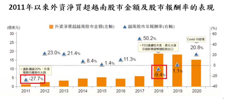 富時越南30指數於2011-2020年間,僅2011、2018年下跌,具有偏漲特性。資料來源:彭博資訊