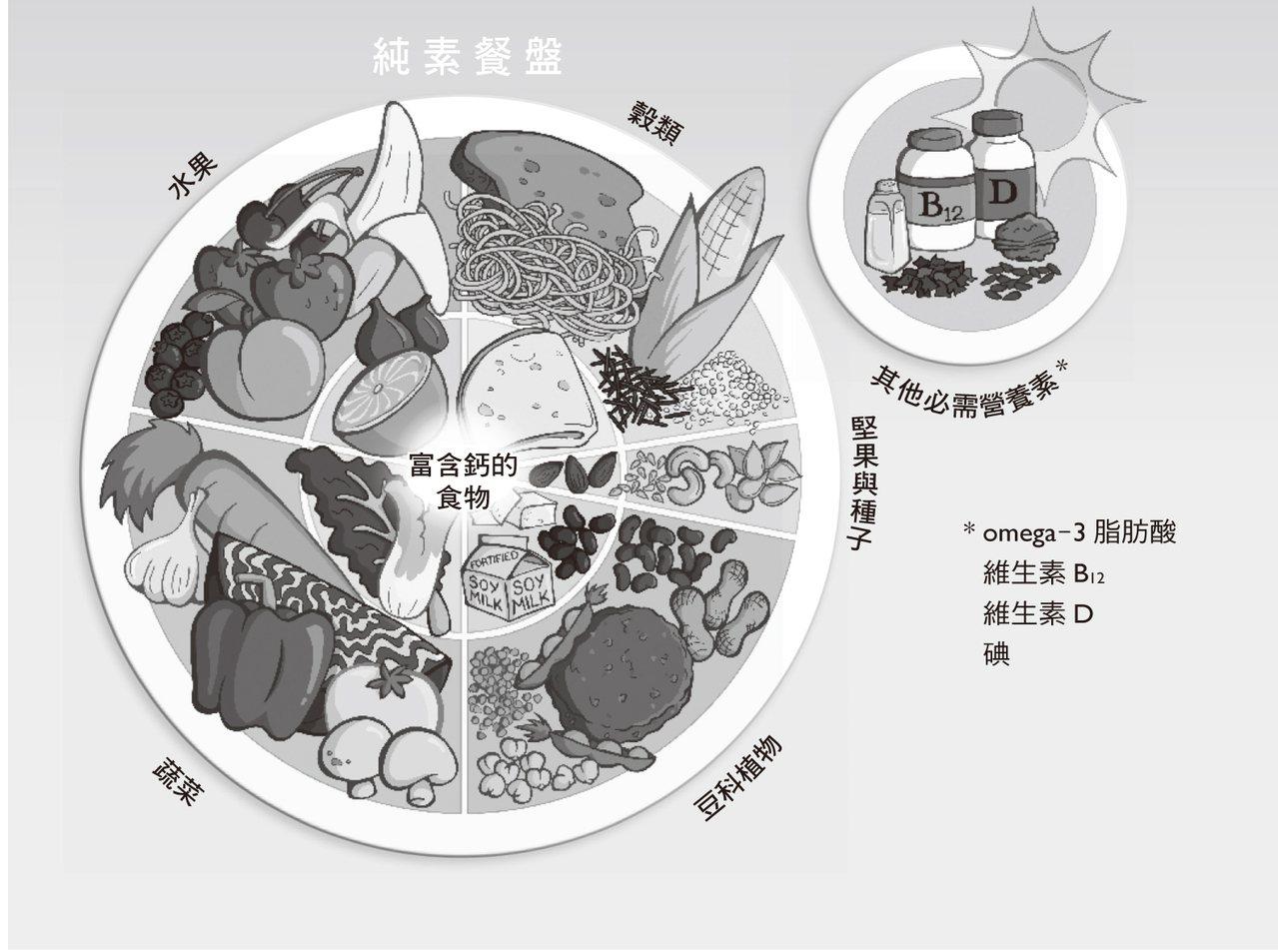 純素餐盤 圖/漫遊者文化