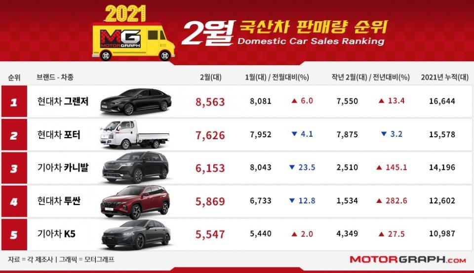 韓國國產車二月銷量前十名的車款,不是出自於Hyundai就是Kia,月銷量冠軍仍...