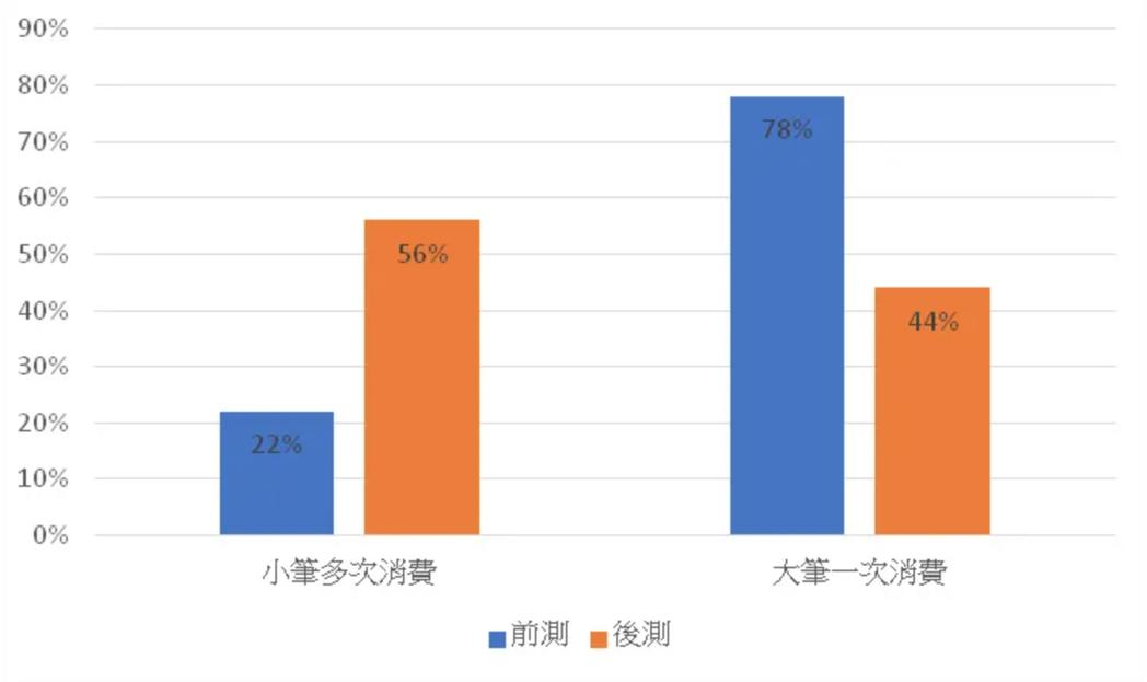 「預計消費方式」與「實際消費方式」比較。 圖/作者提供