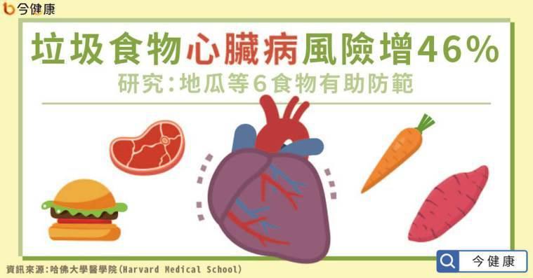 研究:吃垃圾食物心血管疾病增46% 吃對蔬菜水果降發炎