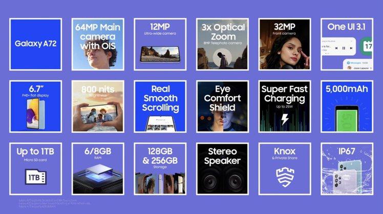 Galaxy A72的重點規格。圖/摘自發表會
