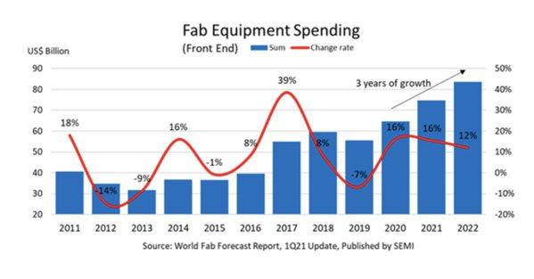 SEMI公布最新一季全球晶圓廠預測報告預估,全球半導體產業正往連續三年創下晶圓廠...