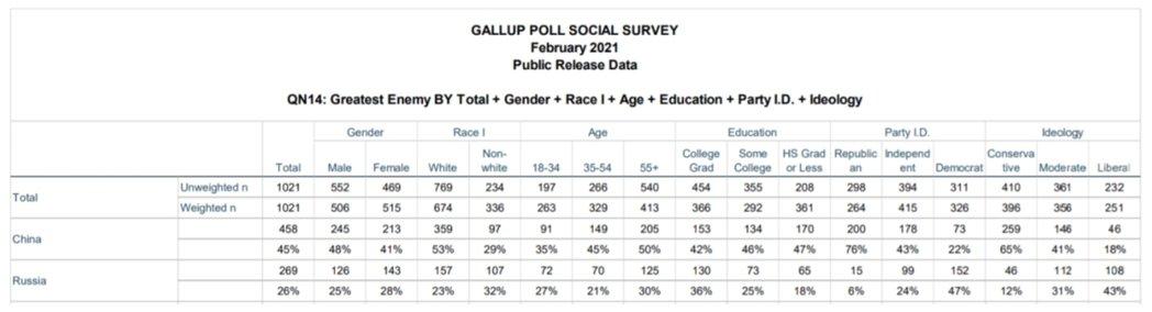 蓋洛普民意測驗中心「美國頭號敵人」民調。 圖/作者提供