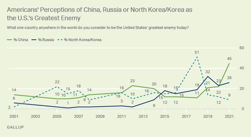 2月皮猶民調:你認爲當今世界上哪一個國家是美國最大的敵人?詳見〈美國人對美國最大敵人的看法〉。 圖/作者提供
