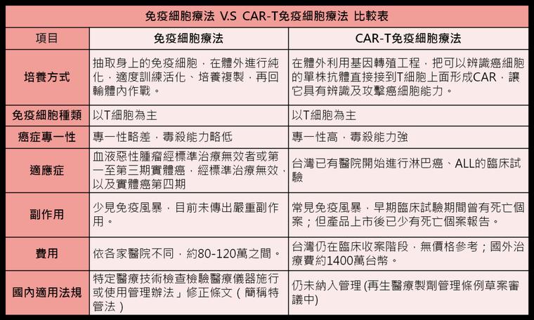 免疫細胞療法V.SCAR-T免疫細胞療法比較表。製表/蔡怡真