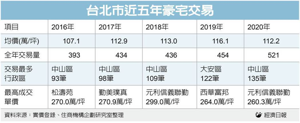 台北市近五年豪宅交易。