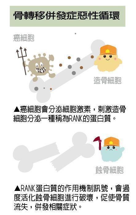 骨轉移併發症惡性循環 製表/元氣周報