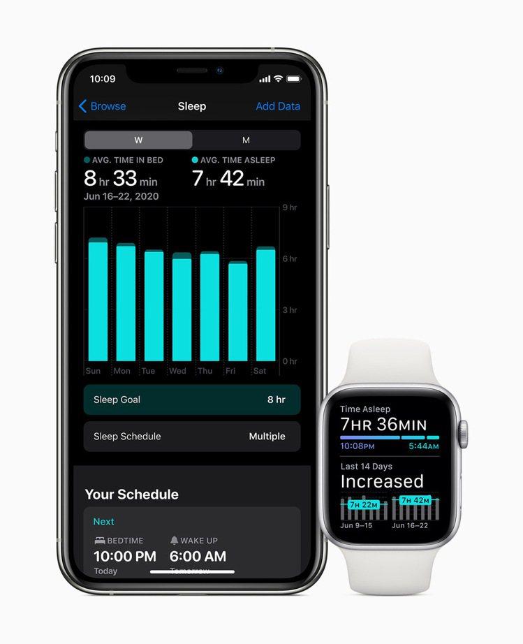 蘋果的「睡眠追蹤」功能,藉由提供實用的工具幫助使用者獲得所需的睡眠量、按時上床睡...