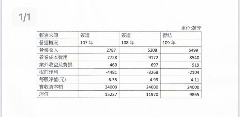 台農發2016年成立,至今已虧損58%資本額。圖/立委曾銘宗提供