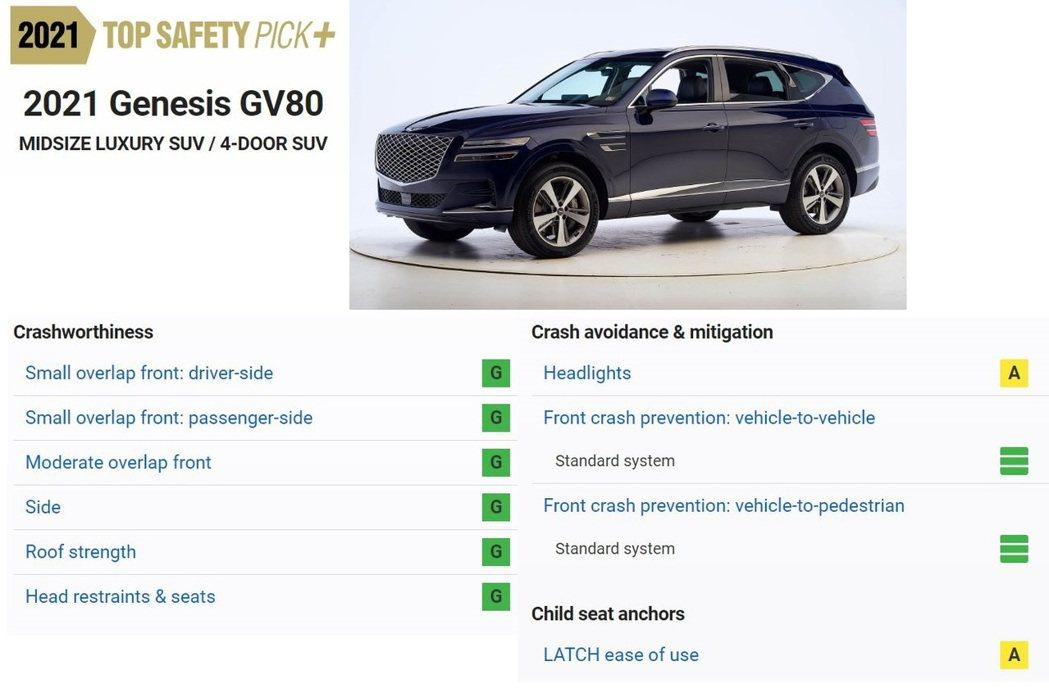 Genesis GV80得到了IIHS的「Top Safety Pick+最佳安...