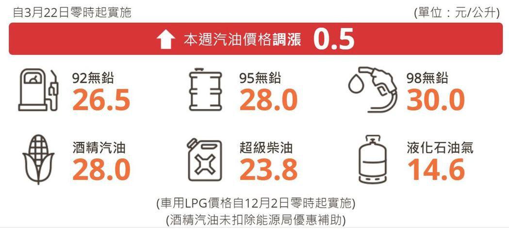 明日起汽、柴油價格各調漲0.5元及0.6元。 摘自台灣中油