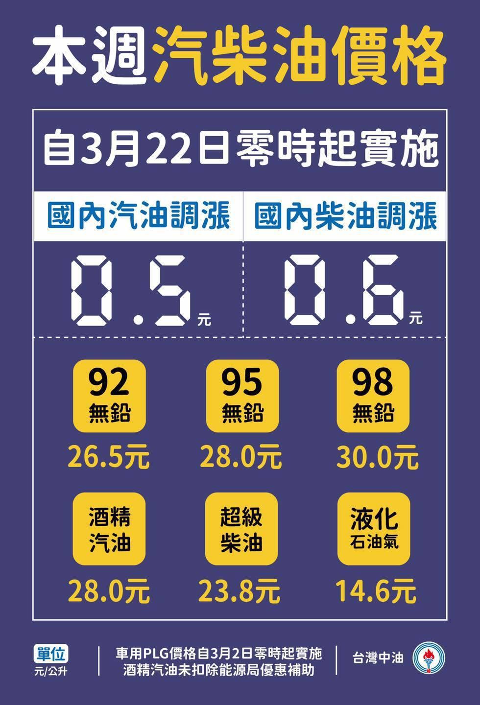 調整後價格分別為92每公升26.5元、95每公升28.0元、98每公升30.0元...