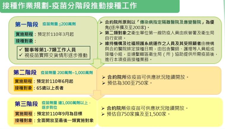 新冠疫苗接種三階段規劃。圖擷自疾管署第五次新冠肺炎線上研討會