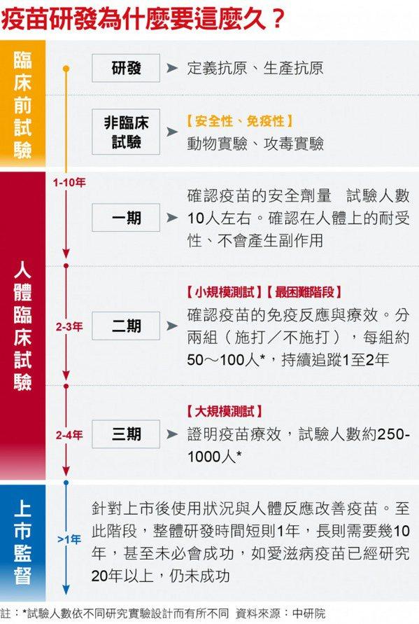 在台灣,臨床試驗第二期共有三家,各自收3500人,其預登記20,000人。臨床試...