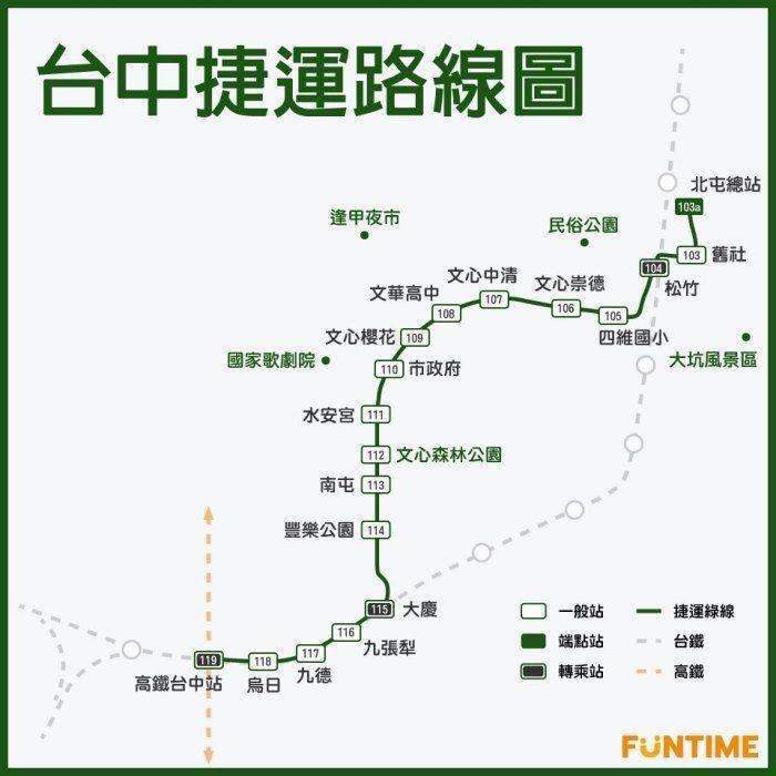 中捷綠線從北屯開始,順著熱鬧的文心路,一路延伸到南邊的高鐵站,除了底站可以直接轉...