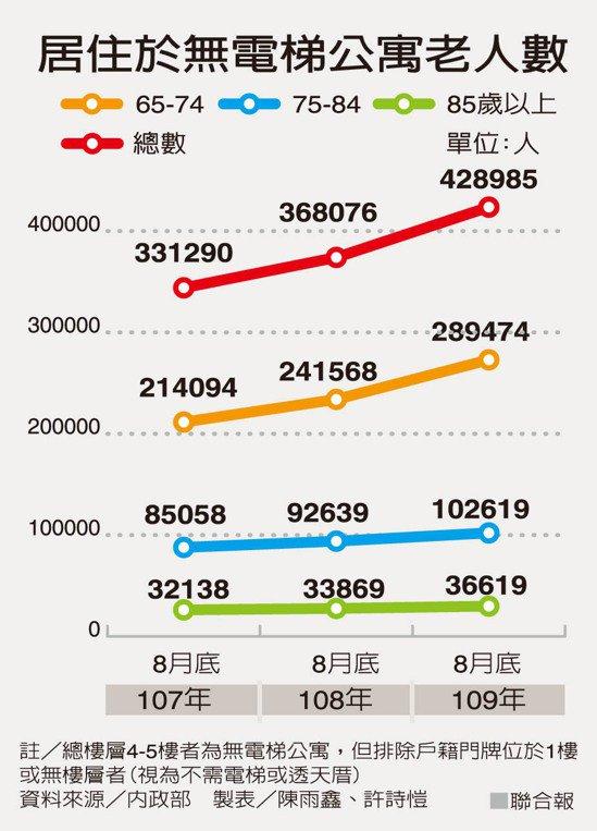 居住於無電梯公寓老人數 製表/陳雨鑫、許詩愷