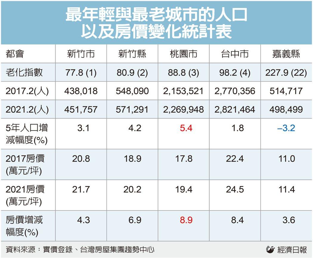 最年輕與最老城市的人口以及房價變化統計表。