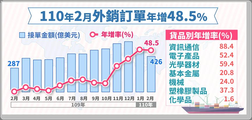 經濟部統計處今(22)日公布2月外銷訂單金額為425.9億美元,不僅為「史上最強...