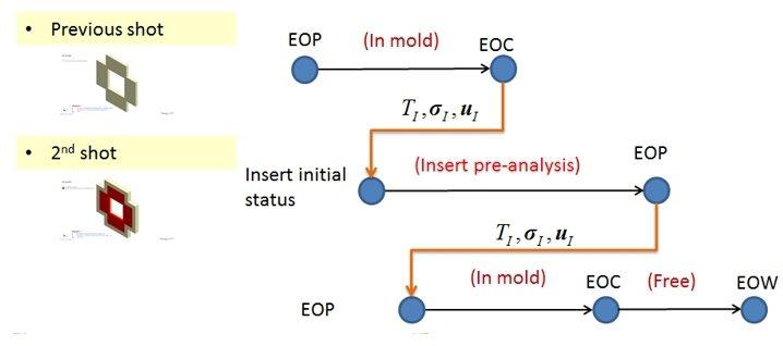 第二射嵌件承接前一射加工製程的狀態