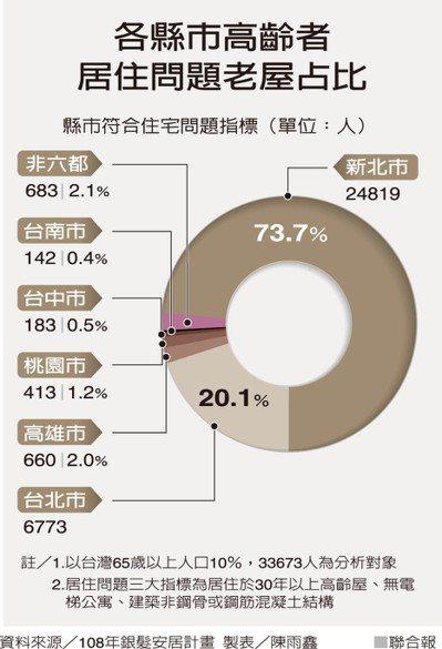 各縣市高齡者居住問題老屋占比 製表/陳雨鑫