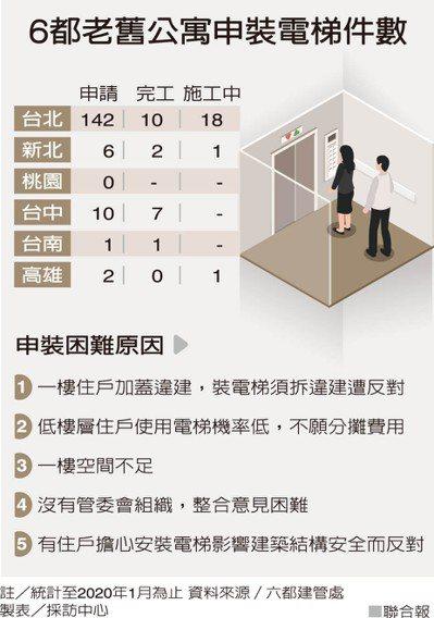 6都老舊公寓申裝電梯件數 製表/採訪中心