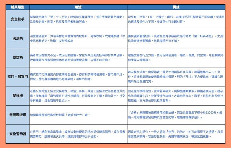 簡易居家無障礙輔具整理表。資料來源/職能治療師沈芳瑢。製表/許詩愷