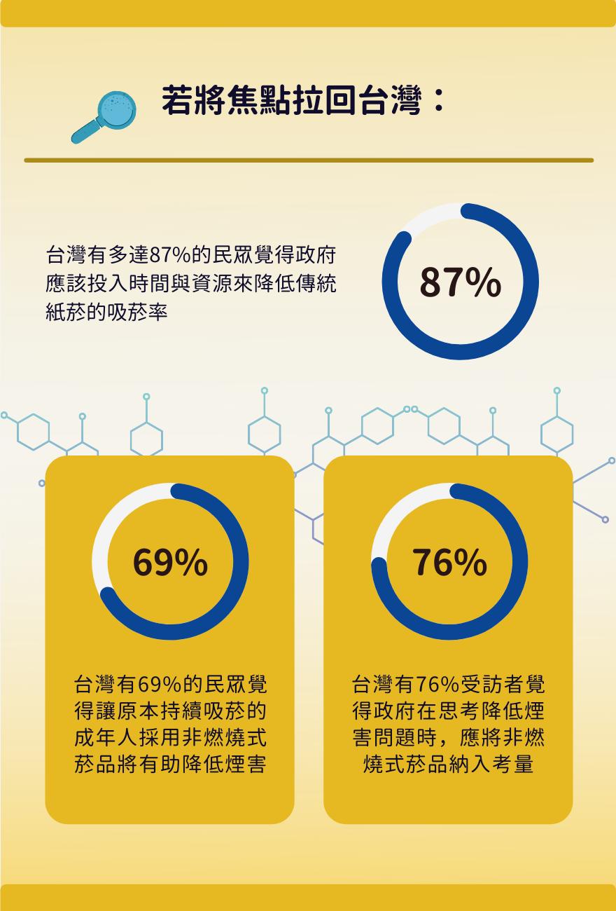 台灣的部分,受訪者中有87%覺得政府應該投入時間與資源來降低傳統紙菸的吸菸率。 ...