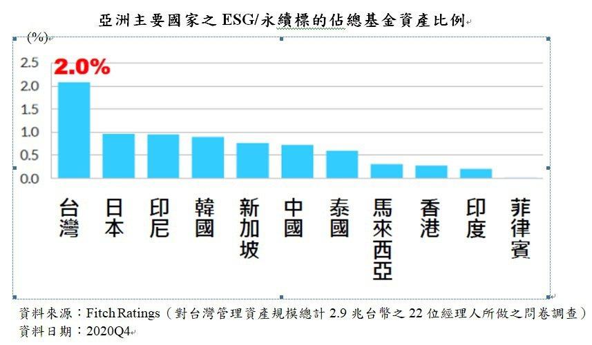 亞洲主要國家之ESG/永續標的總基金資產比例。(富邦投信提供)