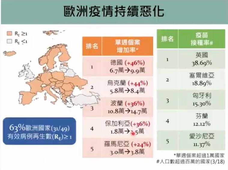 歐洲疫情仍嚴峻。圖/擷取自新冠肺炎防疫科學線上直播