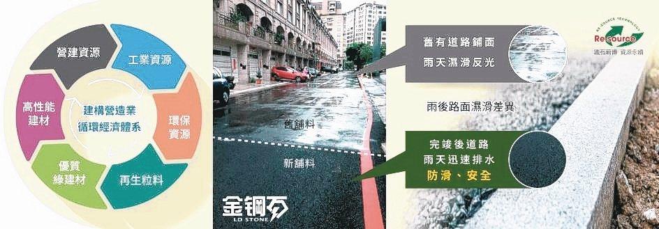 不透水瀝青與海綿城市透水材料對照。立順興公司/提供