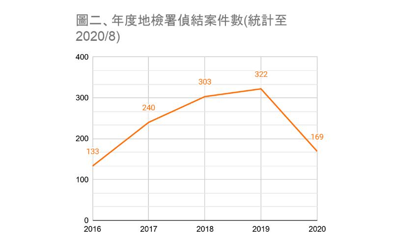 表二:年度地檢署偵結案件數(統計至2020年8月)。 表/作者提供