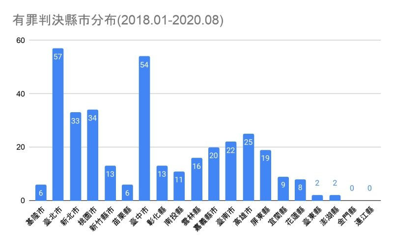 有罪判決縣市分布(2018年1月至2020年8月)。 表/作者提供