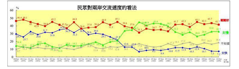 陸委會25日公布例行民調結果。(圖/陸委會提供)