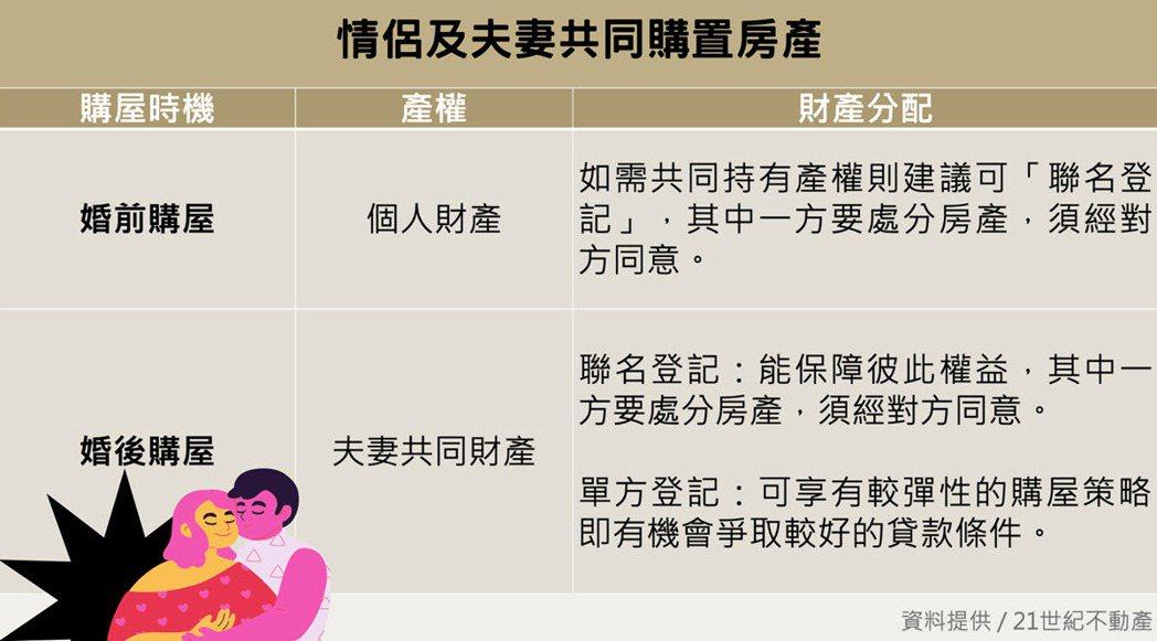 情侶、夫妻共同購置房產,購買時機、怎麼登記都有眉角。(圖片來源_21世紀不動產)
