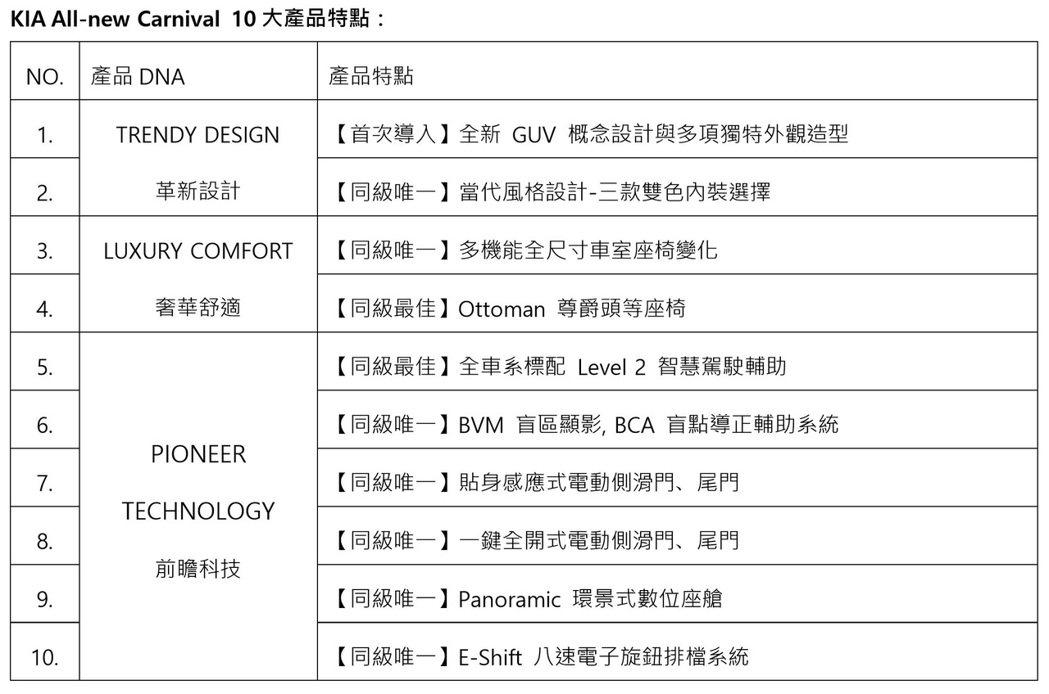 KIA All-new Carnival 10大產品特點。 圖/台灣森那美起亞提...