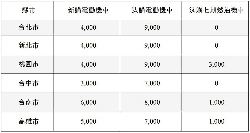 台灣六都直轄市電動機車補助金額一覽。 圖/SMAT提供